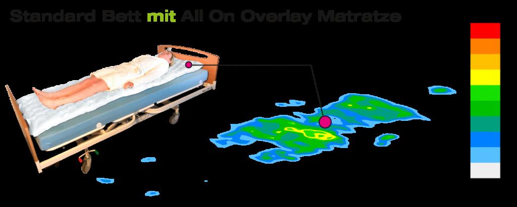 AO Bett Mit Overlay